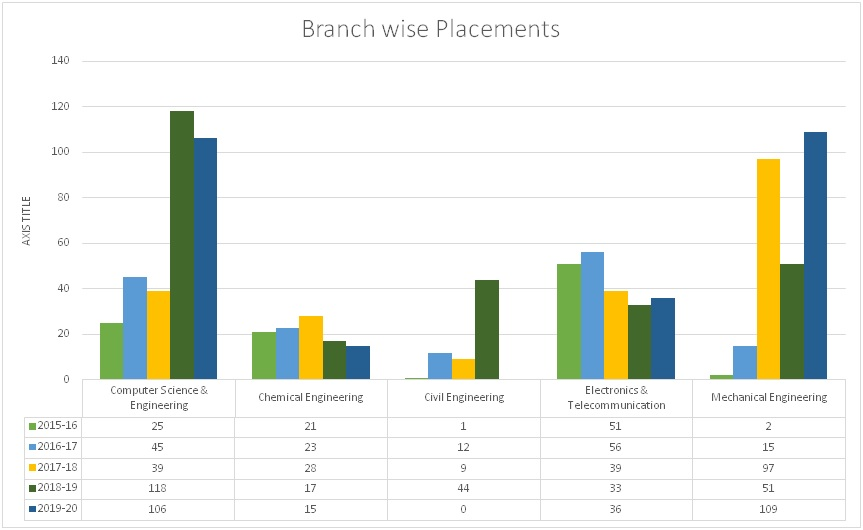 Branch Wise Placements