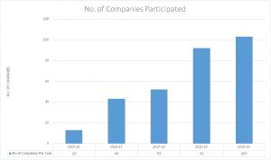 no of companies participated